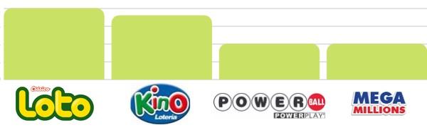 probabilidad del Loto, Kino, Powerball y Mega Milliions